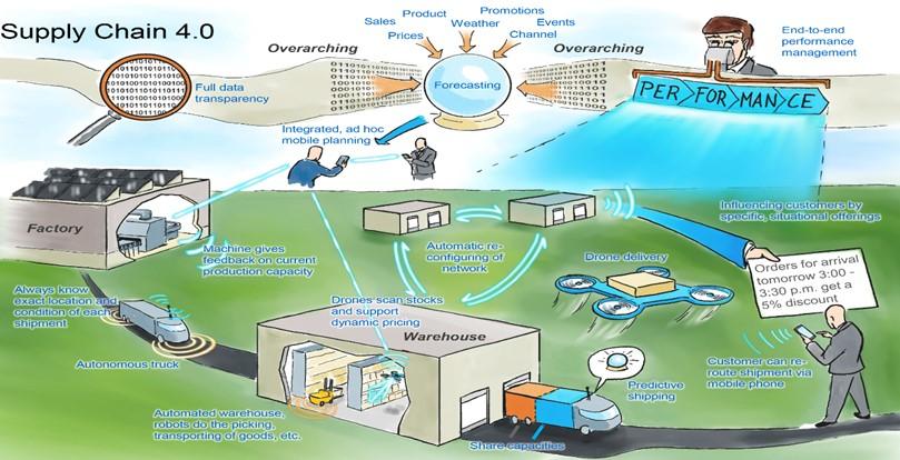 working-phenomenon-of-supply-chain-management