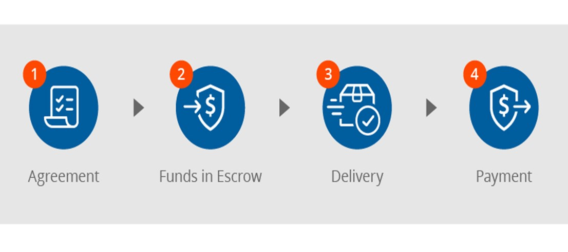 how-does-escrow-work