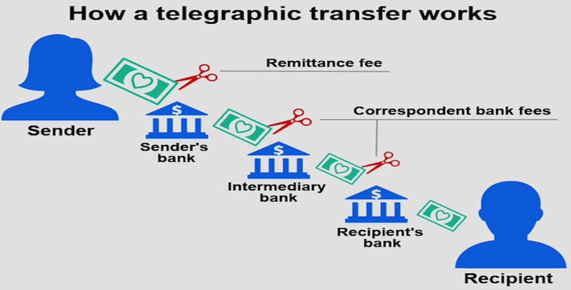 telegraphic-transfer-alibaba-payment