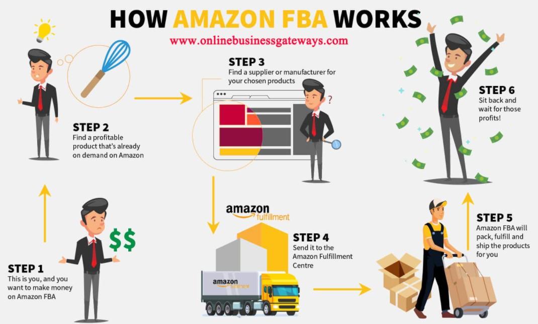 how-amazon-fba-works