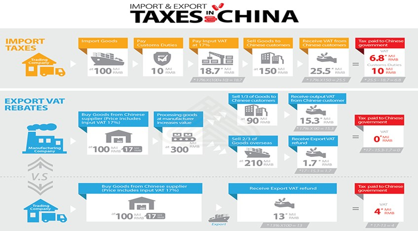 import-export-taxes-in-china